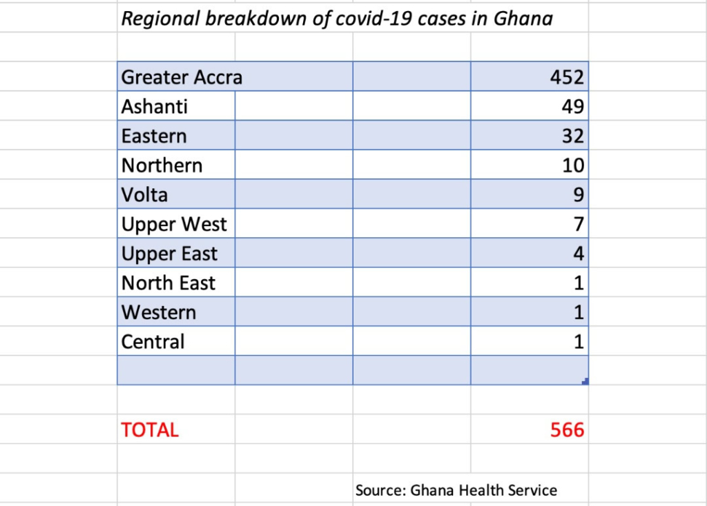 Western, Volta regions record first Covid-19 cases